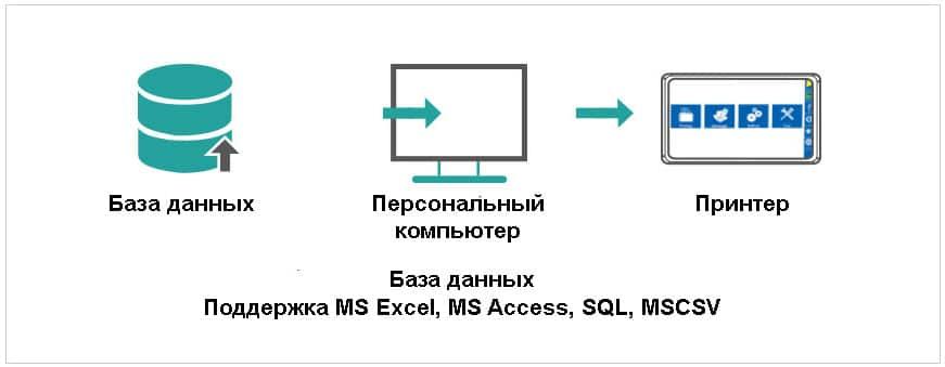 Термоструйный маркиратор Sojet Elfin IS работа с базами данных
